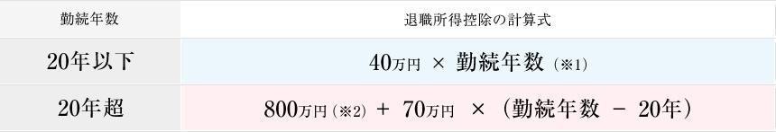 退職所得控除の計算式